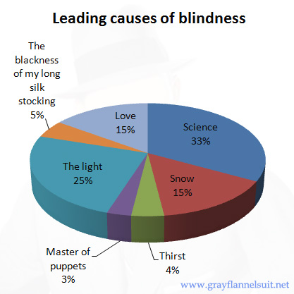 Graphicity: Leading causes of blindness