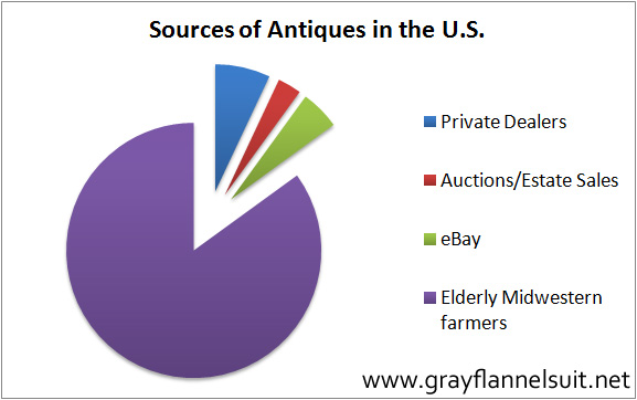 Graphicity: Sources of antiques in the U.S.