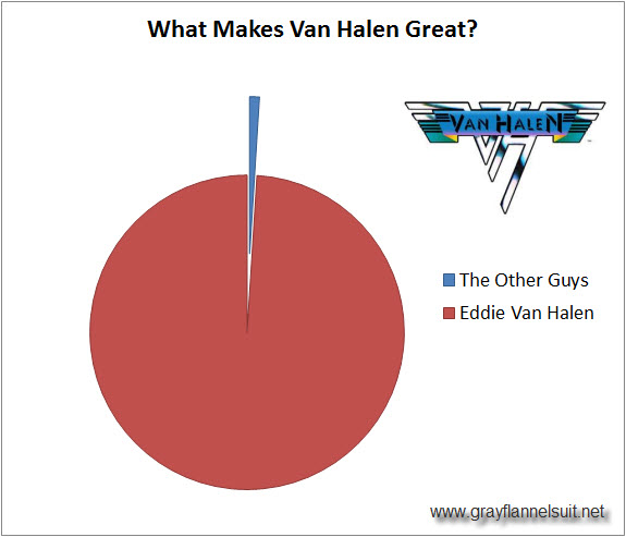 Infographic - What Makes Van Halen Great?